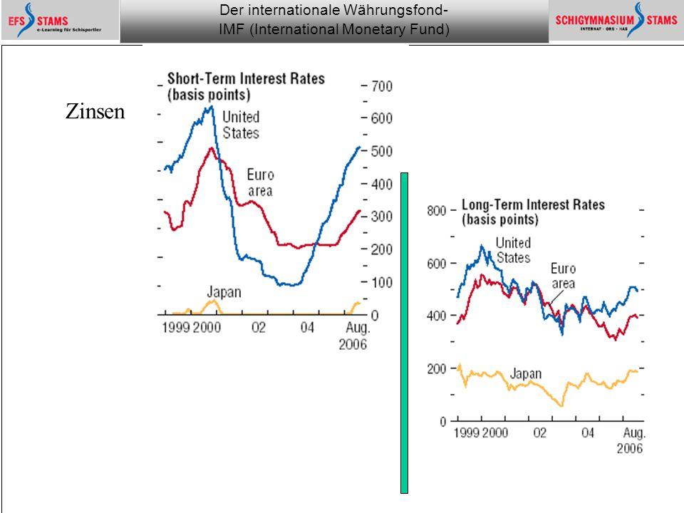 Der internationale Währungsfond- IMF (International Monetary Fund) he (c) 1 Monitoring the financial world 7 Private Kredite Man beachte: die Zunahme bricht ein, sie folgt langsam der Erhöhung der Zinsen …..nicht aber in Japan