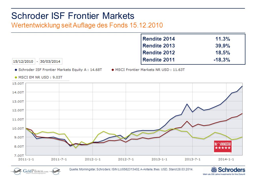** Remove from final presentation ** Schroder ISF Frontier Markets Wertentwicklung seit Auflage des Fonds 15.12.2010 Quelle: Morningstar, Schroders; I