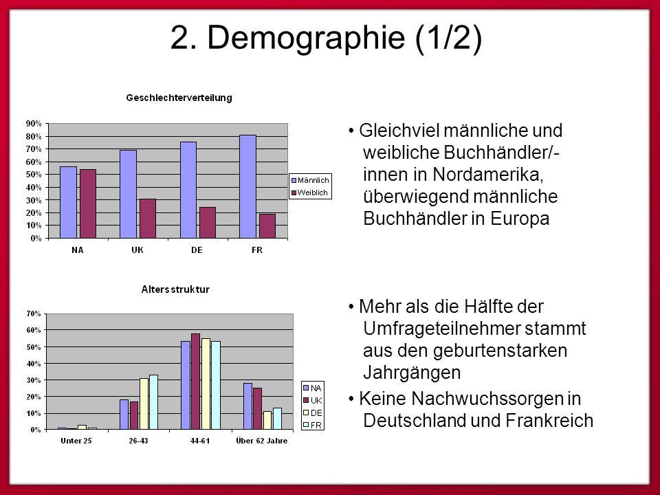 2. Demographie (1/2) Gleichviel männliche und weibliche Buchhändler/- innen in Nordamerika, überwiegend männliche Buchhändler in Europa Mehr als die H