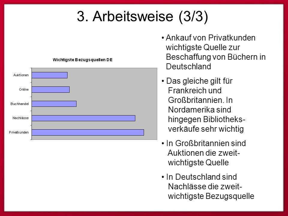 3. Arbeitsweise (3/3) Ankauf von Privatkunden wichtigste Quelle zur Beschaffung von Büchern in Deutschland Das gleiche gilt für Frankreich und Großbri