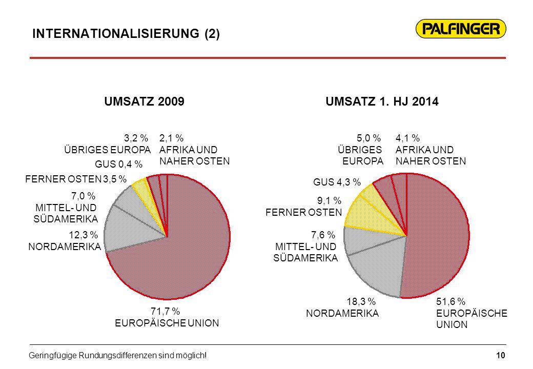INTERNATIONALISIERUNG (2) UMSATZ 2009UMSATZ 1. HJ 2014 10 GUS 4,3 % 4,1 % AFRIKA UND NAHER OSTEN 51,6 % EUROPÄISCHE UNION 18,3 % NORDAMERIKA 7,6 % MIT