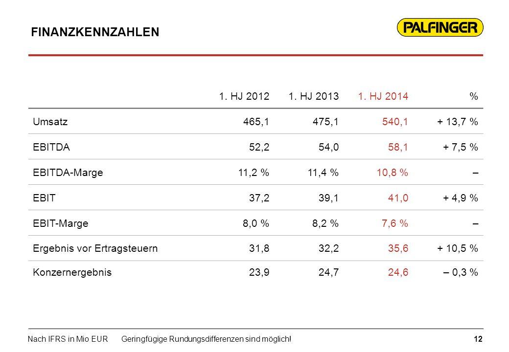 FINANZKENNZAHLEN 1. HJ 20121. HJ 20131. HJ 2014% Umsatz465,1475,1540,1+ 13,7 % EBITDA52,254,058,1+ 7,5 % EBITDA-Marge11,2 %11,4 %10,8 %– EBIT37,239,14