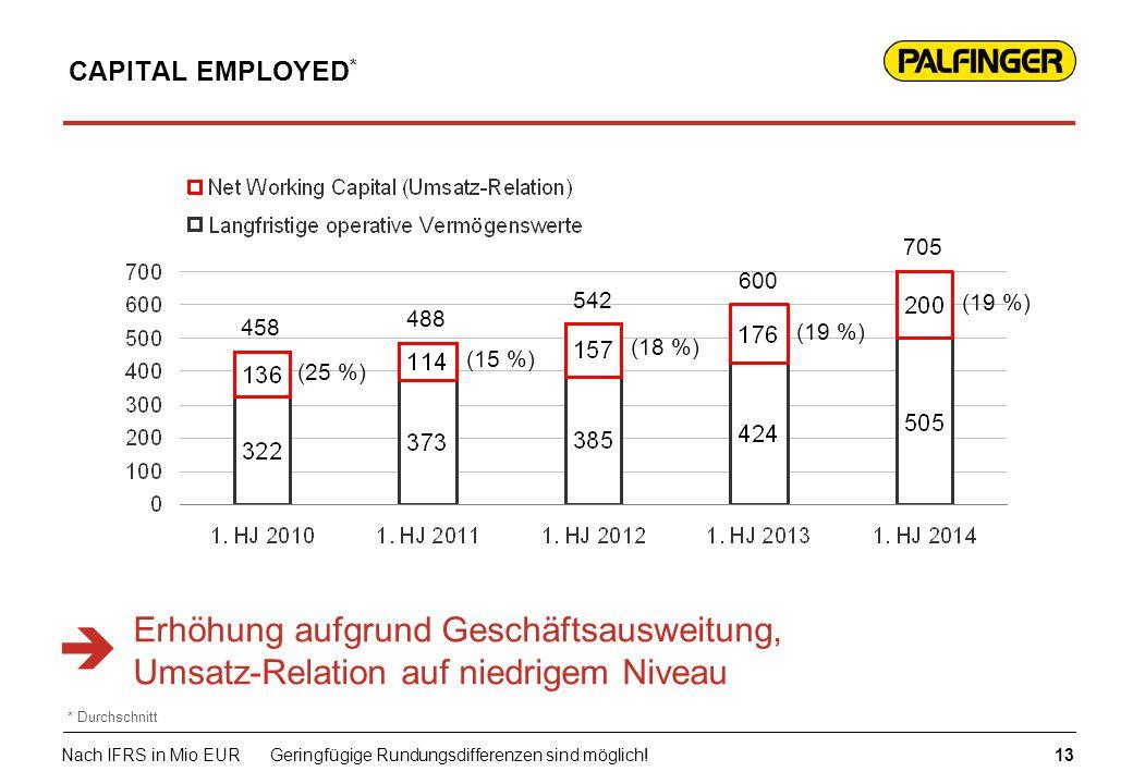 CAPITAL EMPLOYED * Erhöhung aufgrund Geschäftsausweitung, Umsatz-Relation auf niedrigem Niveau (25 %) (15 %) (18 %) (19 %) 458 488 600 542 13 Nach IFR
