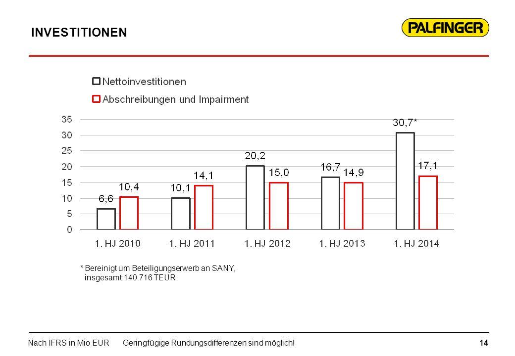 INVESTITIONEN 14 Nach IFRS in Mio EURGeringfügige Rundungsdifferenzen sind möglich! *Bereinigt um Beteiligungserwerb an SANY, insgesamt:140.716 TEUR