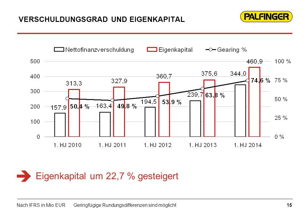 Eigenkapital um 22,7 % gesteigert VERSCHULDUNGSGRAD UND EIGENKAPITAL 15 Nach IFRS in Mio EURGeringfügige Rundungsdifferenzen sind möglich! 