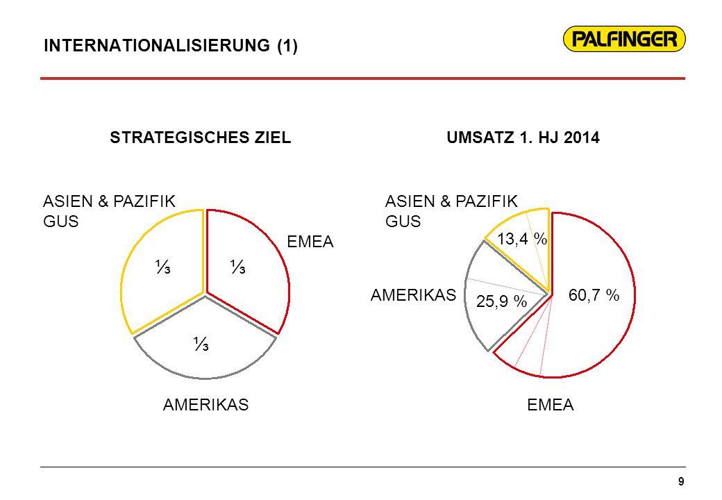 INTERNATIONALISIERUNG (1) 9 STRATEGISCHES ZIEL ASIEN & PAZIFIK GUS EMEA AMERIKAS UMSATZ 1. HJ 2014 EMEA AMERIKAS ASIEN & PAZIFIK GUS ⅓⅓ ⅓ 60,7 % 25,9