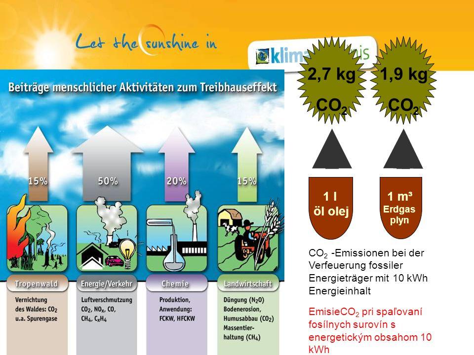 2,7 kg CO 2 1 l öl olej 1,9 kg CO 2 1 m³ Erdgas plyn CO 2 -Emissionen bei der Verfeuerung fossiler Energieträger mit 10 kWh Energieinhalt EmisieCO 2 pri spaľovaní fosílnych surovín s energetickým obsahom 10 kWh