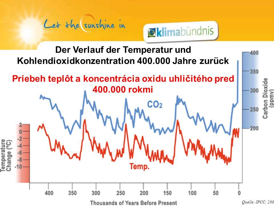 Der Verlauf der Temperatur und Kohlendioxidkonzentration 400.000 Jahre zurück Priebeh teplôt a koncentrácia oxidu uhličitého pred 400.000 rokmi Quelle: IPCC, 2001