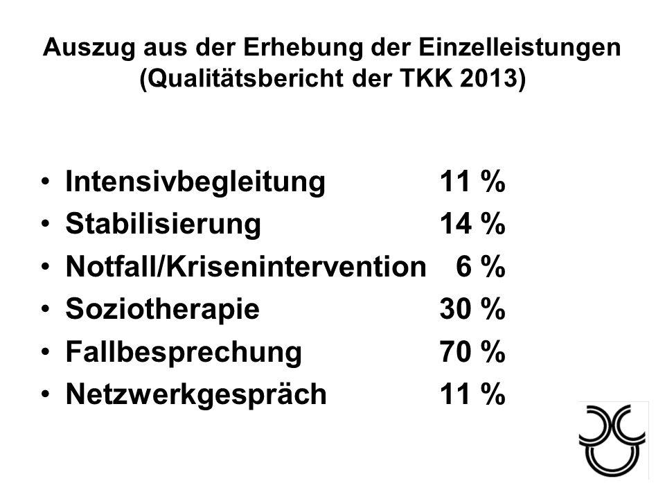 Auszug aus der Erhebung der Einzelleistungen (Qualitätsbericht der TKK 2013) Intensivbegleitung11 % Stabilisierung14 % Notfall/Krisenintervention 6 %