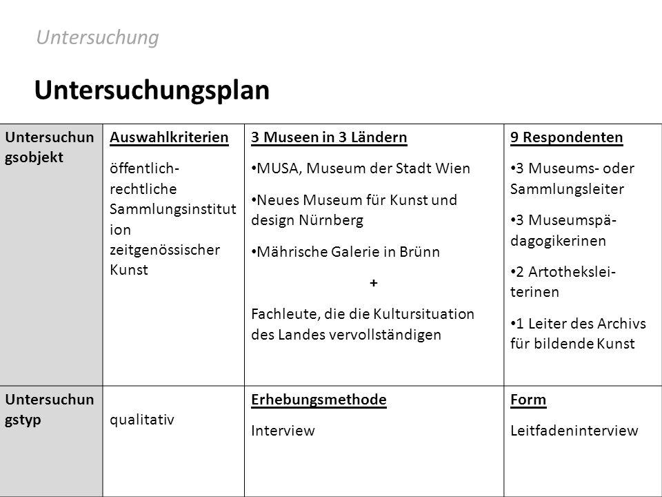 Untersuchun gsobjekt Auswahlkriterien öffentlich- rechtliche Sammlungsinstitut ion zeitgenössischer Kunst 3 Museen in 3 Ländern MUSA, Museum der Stadt