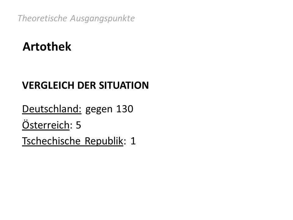 Artothek Theoretische Ausgangspunkte VERGLEICH DER SITUATION Deutschland: gegen 130 Österreich: 5 Tschechische Republik: 1