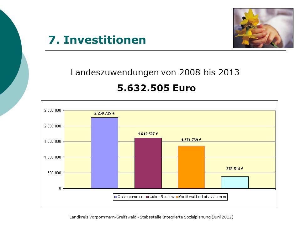 Landkreis Vorpommern-Greifswald - Stabsstelle Integrierte Sozialplanung (Juni 2012) 7. Investitionen Landeszuwendungen von 2008 bis 2013 5.632.505 Eur