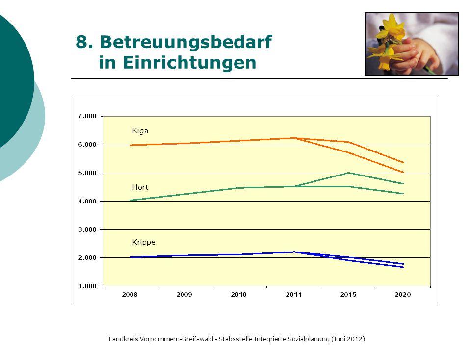Landkreis Vorpommern-Greifswald - Stabsstelle Integrierte Sozialplanung (Juni 2012) 8. Betreuungsbedarf in Einrichtungen Krippe Hort Kiga
