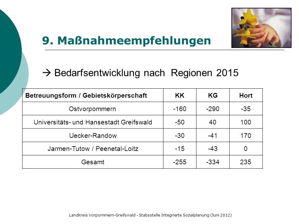 Landkreis Vorpommern-Greifswald - Stabsstelle Integrierte Sozialplanung (Juni 2012) 9. Maßnahmeempfehlungen  Bedarfsentwicklung nach Regionen 2015 Be