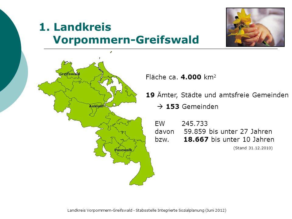 Landkreis Vorpommern-Greifswald - Stabsstelle Integrierte Sozialplanung (Juni 2012) 1. Landkreis Vorpommern-Greifswald Fläche ca. 4.000 km 2 19 Ämter,