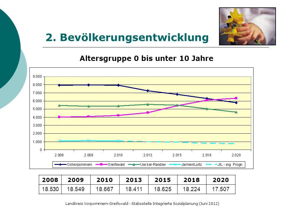 Landkreis Vorpommern-Greifswald - Stabsstelle Integrierte Sozialplanung (Juni 2012) 2. Bevölkerungsentwicklung Altersgruppe 0 bis unter 10 Jahre 20082