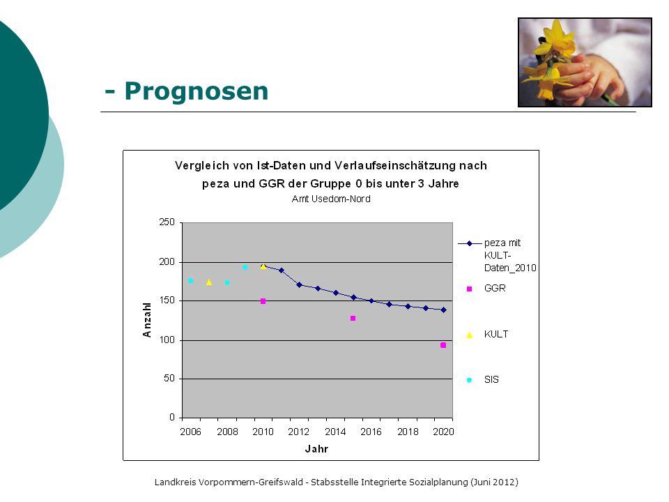 Landkreis Vorpommern-Greifswald - Stabsstelle Integrierte Sozialplanung (Juni 2012) - Prognosen