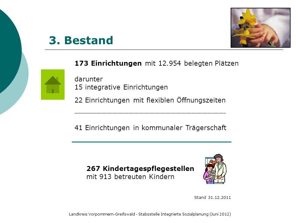 Landkreis Vorpommern-Greifswald - Stabsstelle Integrierte Sozialplanung (Juni 2012) 3. Bestand 267 Kindertagespflegestellen mit 913 betreuten Kindern