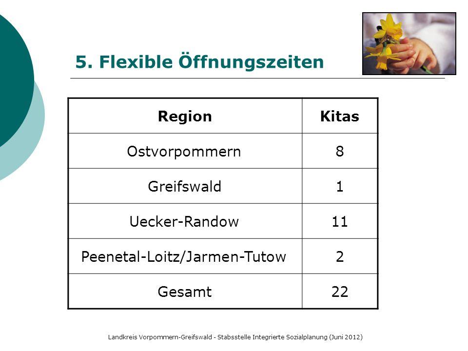Landkreis Vorpommern-Greifswald - Stabsstelle Integrierte Sozialplanung (Juni 2012) 5. Flexible Öffnungszeiten RegionKitas Ostvorpommern8 Greifswald1