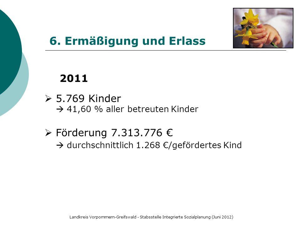 Landkreis Vorpommern-Greifswald - Stabsstelle Integrierte Sozialplanung (Juni 2012) 6. Ermäßigung und Erlass 2011  5.769 Kinder  41,60 % aller betre