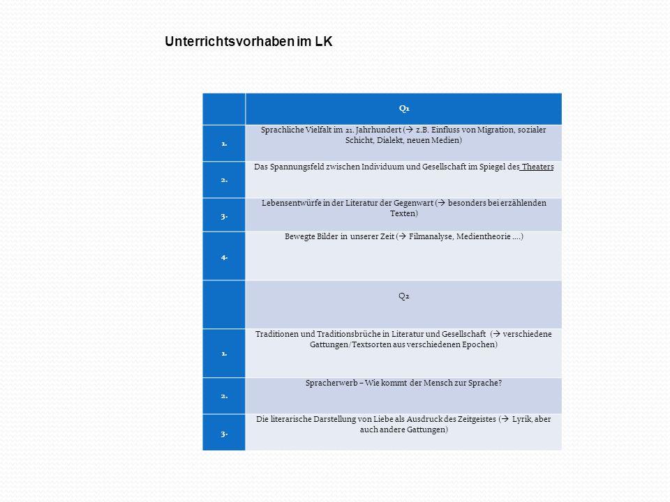 Unterrichtsvorhaben im LK Q1 1. Sprachliche Vielfalt im 21. Jahrhundert (  z.B. Einfluss von Migration, sozialer Schicht, Dialekt, neuen Medien) 2. D