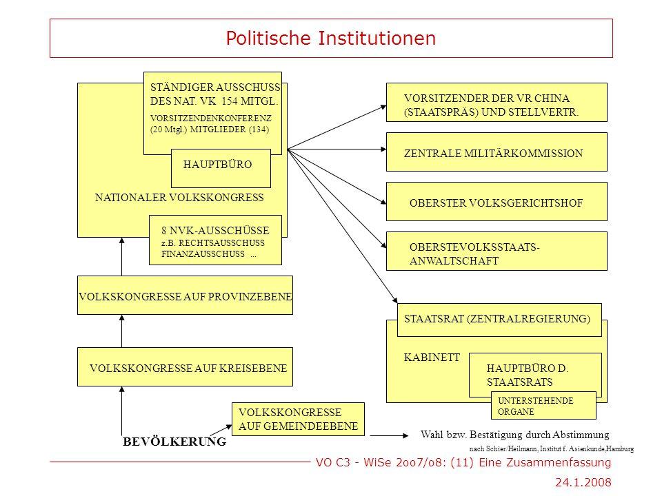 VO C3 - WiSe 2oo7/o8: (11) Eine Zusammenfassung 24.1.2008 BEVÖLKERUNG VOLKSKONGRESSE AUF GEMEINDEEBENE VOLKSKONGRESSE AUF KREISEBENE VOLKSKONGRESSE AUF PROVINZEBENE nach Schier/Heilmann, Institut f.