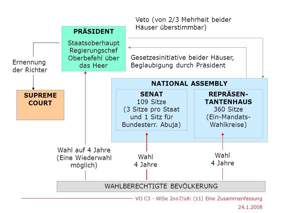 VO C3 - WiSe 2oo7/o8: (11) Eine Zusammenfassung 24.1.2008 NATIONAL ASSEMBLY PRÄSIDENT Staatsoberhaupt Regierungschef Oberbefehl über das Heer SUPREME COURT SENAT 109 Sitze (3 Sitze pro Staat und 1 Sitz für Bundesterr.