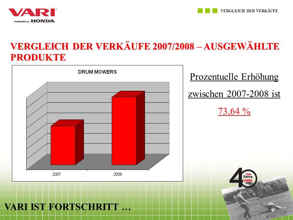 VERGLEICH DER VERKÄUFE VARI IST FORTSCHRITT … VERGLEICH DER VERKÄUFE 2007/2008 – AUSGEWÄHLTE PRODUKTE Prozentuelle Erhöhung zwischen 2007-2008 ist 73,