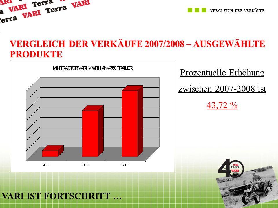 VERGLEICH DER VERKÄUFE VARI IST FORTSCHRITT … VERGLEICH DER VERKÄUFE 2007/2008 – AUSGEWÄHLTE PRODUKTE Prozentuelle Erhöhung zwischen 2007-2008 ist 53,14 %