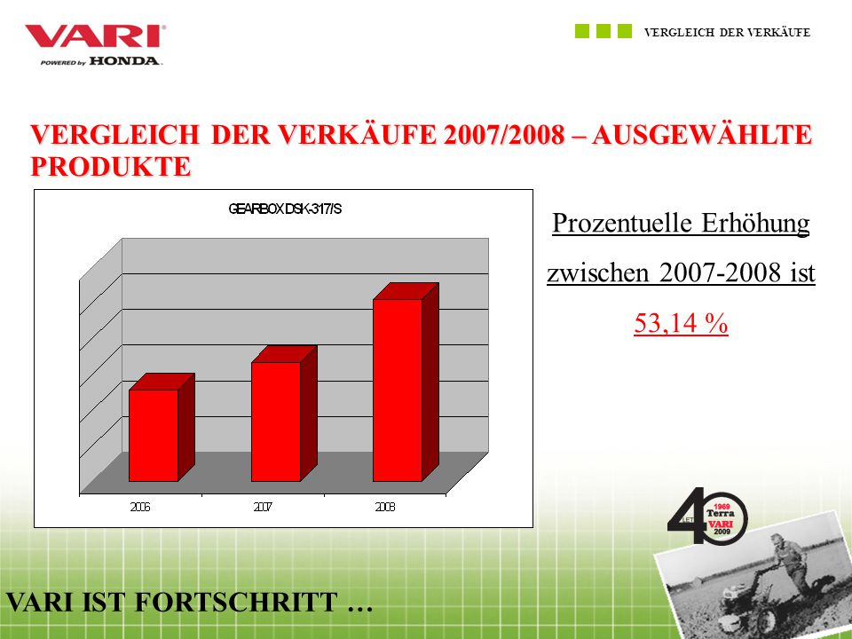 VERGLEICH DER VERKÄUFE VARI IST FORTSCHRITT … VERGLEICH DER VERKÄUFE 2007/2008 – AUSGEWÄHLTE PRODUKTE Prozentuelle Erhöhung zwischen 2007-2008 ist 73,64 %