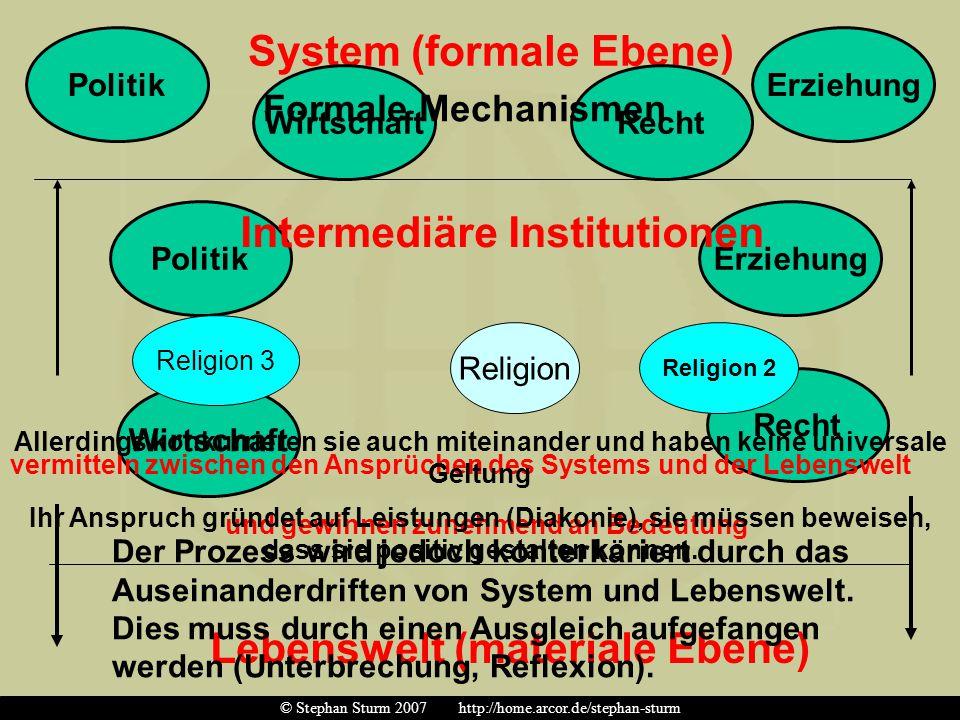 Religion Recht Wirtschaft ErziehungPolitik System (formale Ebene) Lebenswelt (materiale Ebene) PolitikErziehung RechtWirtschaft Formale Mechanismen In