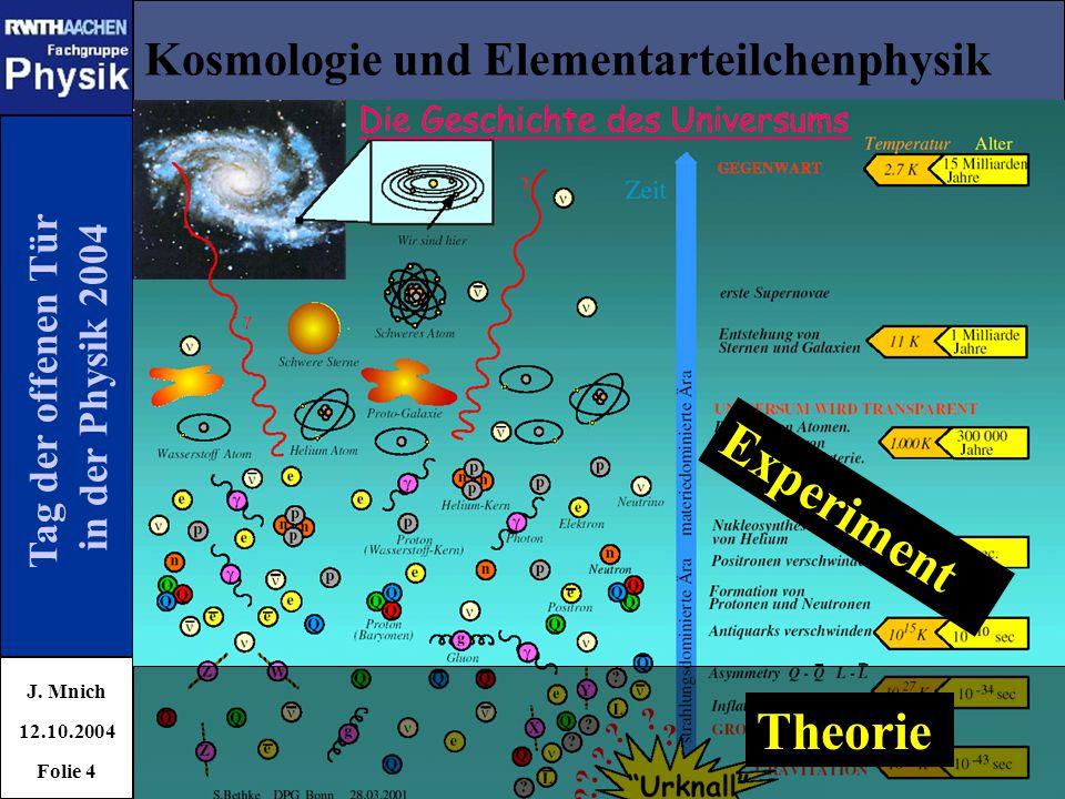Tag der offenen Tür in der Physik 2004 Kosmologie und Elementarteilchenphysik J. Mnich 12.10.2004 Folie 4 Theorie Experiment