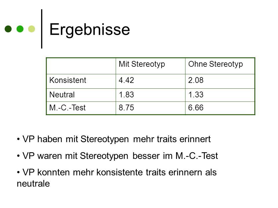 Ergebnisse Mit StereotypOhne Stereotyp Konsistent4.422.08 Neutral1.831.33 M.-C.-Test8.756.66 VP haben mit Stereotypen mehr traits erinnert VP waren mit Stereotypen besser im M.-C.-Test VP konnten mehr konsistente traits erinnern als neutrale