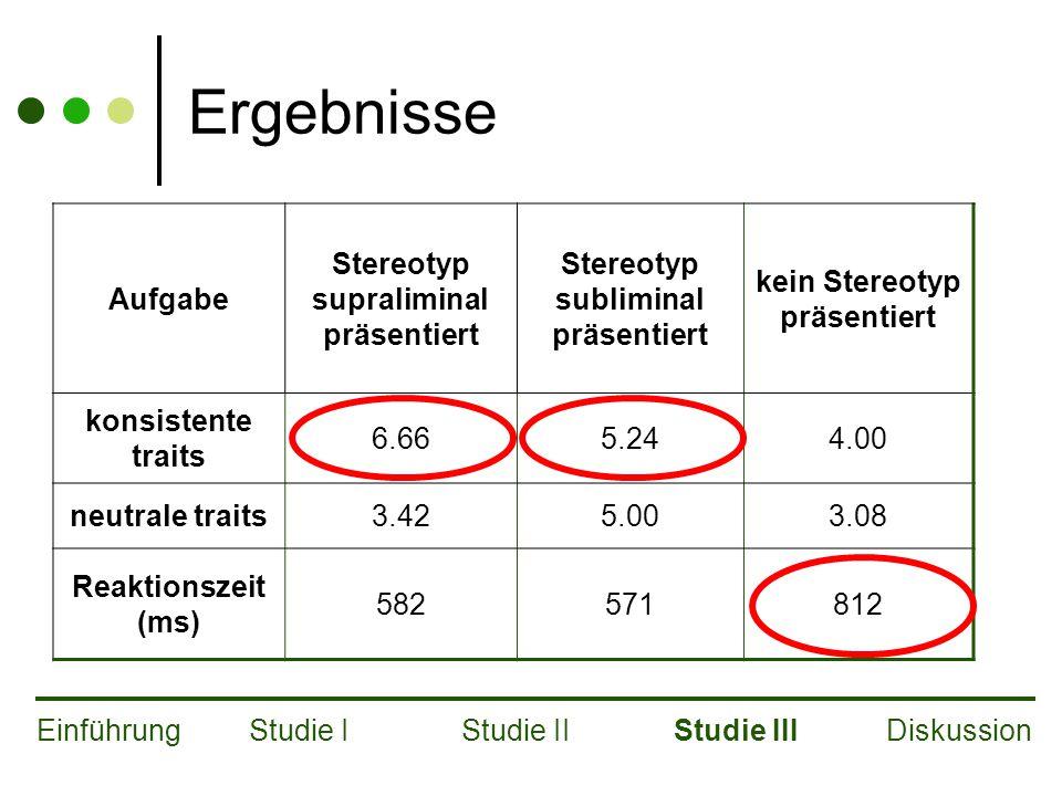 Ergebnisse Aufgabe Stereotyp supraliminal präsentiert Stereotyp subliminal präsentiert kein Stereotyp präsentiert konsistente traits 6.665.244.00 neutrale traits3.425.003.08 Reaktionszeit (ms) 582571812 EinführungStudie IStudie IIStudie IIIDiskussion