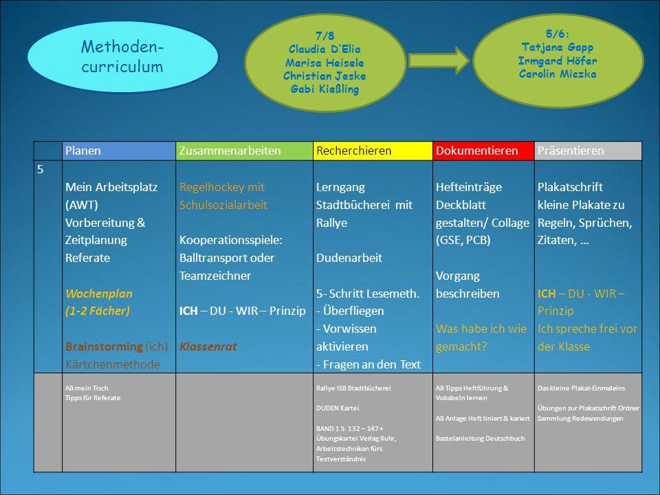 Methoden- curriculum 5/6: Tatjana Gapp Irmgard Höfer Carolin Miczka 7/8 Claudia D'Elia Marisa Heisele Christian Jeske Gabi Kießling PlanenZusammenarbeitenRecherchierenDokumentierenPräsentieren 6 praktische Tätigkeit  Vorgang planen (basteln, backen) mit Fachlehrer Wochenpläne erweitern - Pflicht: D/M/E - Option: GSE/PCB Brainstorming (du) Kärtchenmethode Kooperationsspiel mit Reflexionsbogen ICH – DU - WIR – Prinzip Klassenrat PC Basiswissen Kindersuchmaschine 5-Schritt- Lesemethode - Markieren (Textmarker!) weitere Informationsquellen erschließen (Printmedien/ Telefonbuch/Gelbe Seiten) Inhaltsverzeichnis erstellen Cluster & Mindmap Protokoll erstellen Impulsreferate, Einführung Feedbackkarten Plakateinteilung ICH – DU - WIR – Prinzip Wir sprechen zu zweit frei vor der Klasse (gleiche Aufteilung der Redezeit/Übergänge) Kochen nach Bildern Backen nach Bildern PlakatLernmodule Internet ABCBAND 1, S.