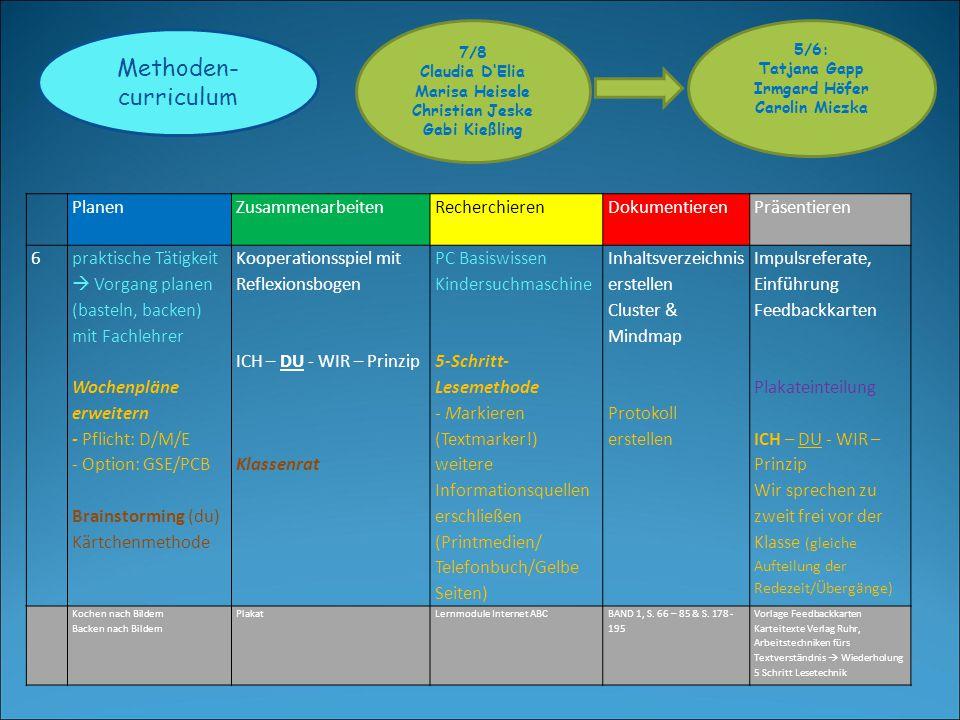 Methoden- curriculum 5/6: Tatjana Gapp Irmgard Höfer Carolin Miczka 7/8 Claudia D'Elia Marisa Heisele Christian Jeske Gabi Kießling PlanenZusammenarbeitenRecherchierenDokumentierenPräsentieren 7Wochenplan Arbeitsplan (BoZ) Vorlagenblatt Tag Zeit Dauer Brainstorming (wir) Placemat ICH – DU - WIR – Prinzip Gruppenarbeit gesteuert Anfänge der Leittextarbeit Klassenrat 5-Schritt- Lesemethode Zusammenfassen Darstellen der Ergebnisse (Cluster, Mindmap) Projektmappe - erste Schritte Deckblatt Inhaltsverzeichnis Arbeitsplan Reflexion (Vorlage) ICH – DU - WIR – Prinzip Aufteilung der Redetexte Übergänge Einbeziehung des Plakates