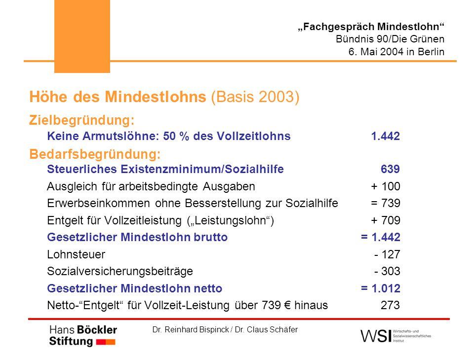 """Dr. Reinhard Bispinck / Dr. Claus Schäfer """"Fachgespräch Mindestlohn"""" Bündnis 90/Die Grünen 6. Mai 2004 in Berlin Höhe des Mindestlohns (Basis 2003) Zi"""