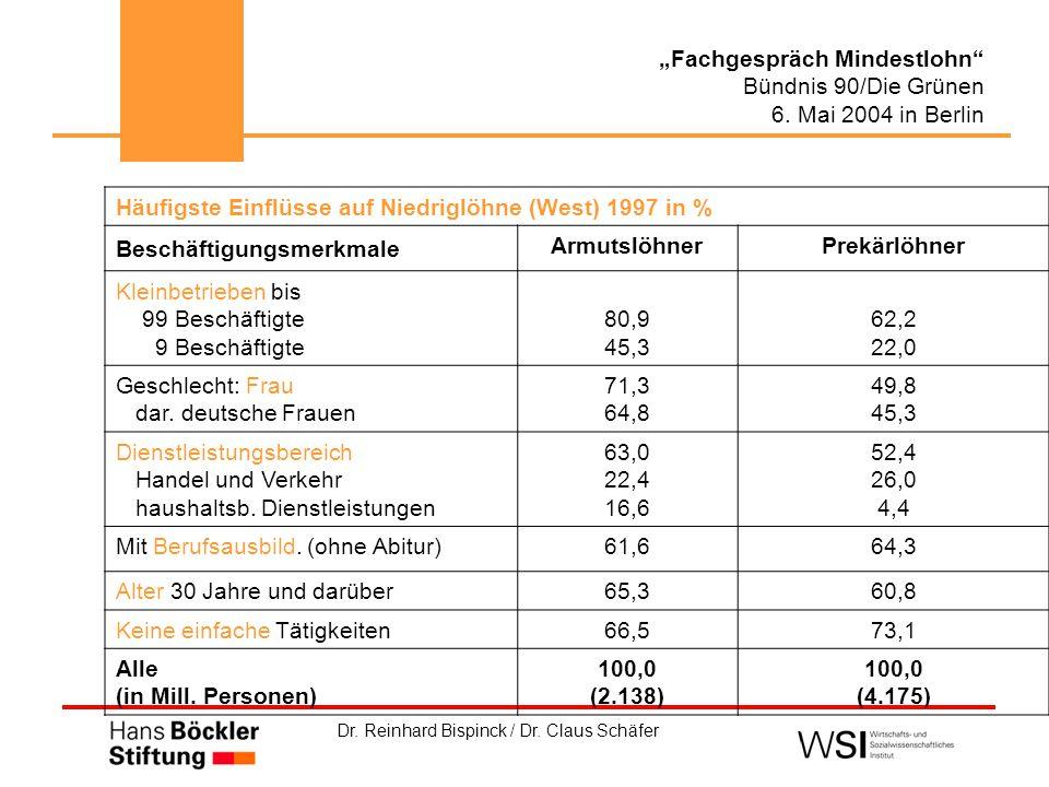 """Dr. Reinhard Bispinck / Dr. Claus Schäfer """"Fachgespräch Mindestlohn"""" Bündnis 90/Die Grünen 6. Mai 2004 in Berlin Häufigste Einflüsse auf Niedriglöhne"""