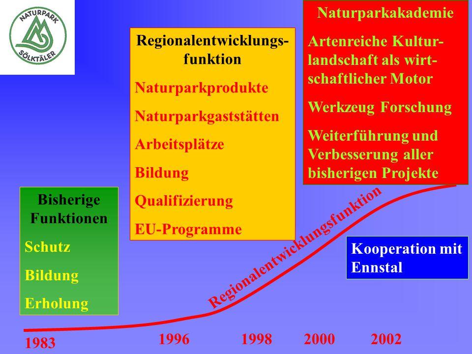1983 199619982000 Bisherige Funktionen Schutz Bildung Erholung Regionalentwicklungs- funktion Naturparkprodukte Naturparkgaststätten Arbeitsplätze Bil