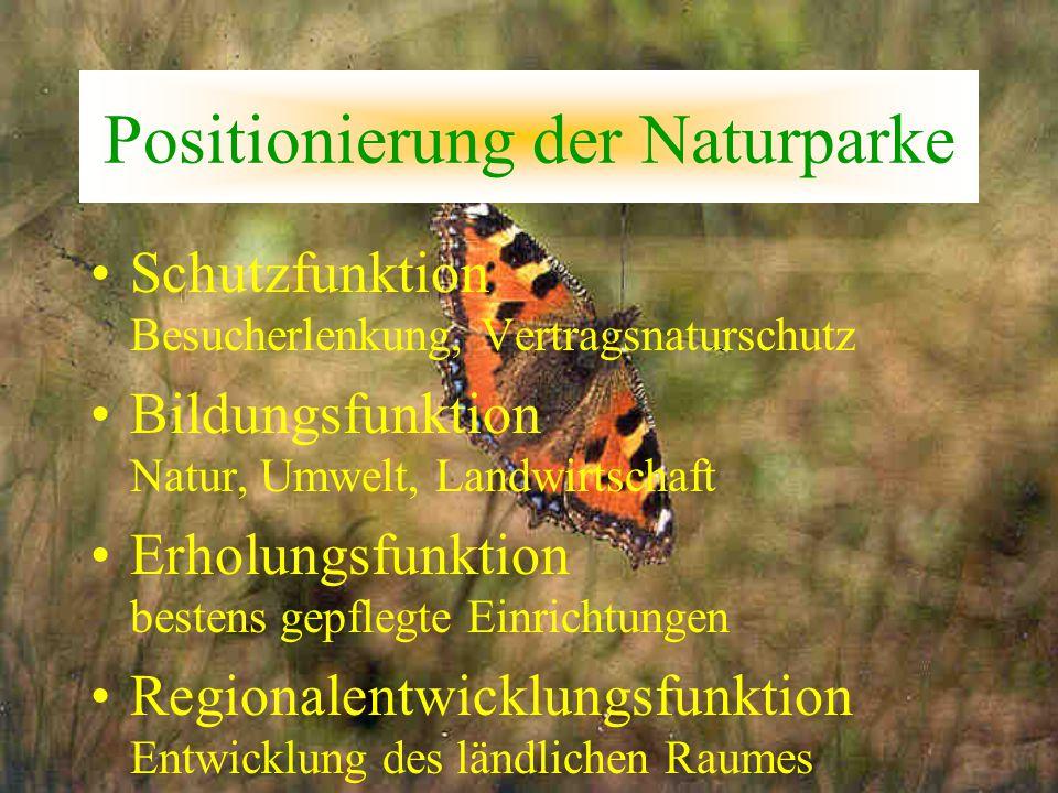 Positionierung der Naturparke Schutzfunktion Besucherlenkung, Vertragsnaturschutz Bildungsfunktion Natur, Umwelt, Landwirtschaft Erholungsfunktion bes