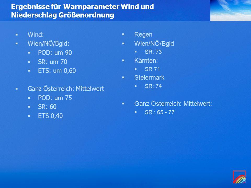 Ergebnisse für Warnparameter Wind und Niederschlag Größenordnung  Wind:  Wien/NÖ/Bgld:  POD: um 90  SR: um 70  ETS: um 0,60  Ganz Österreich: Mittelwert  POD: um 75  SR: 60  ETS 0,40  Regen  Wien/NÖ/Bgld  SR: 73  Kärnten:  SR 71  Steiermark  SR: 74  Ganz Österreich: Mittelwert:  SR : 65 - 77