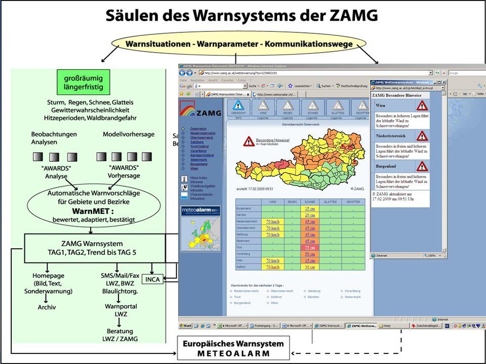 Die Unwetterwarnungen der ZAMG  Kleinräumige und kurzfristige Sturmereignisse:  Können nur sehr kurzfristig vorhergesagt werden -  Bedürfen anderer, schnellerer Kommunikationsverfahren