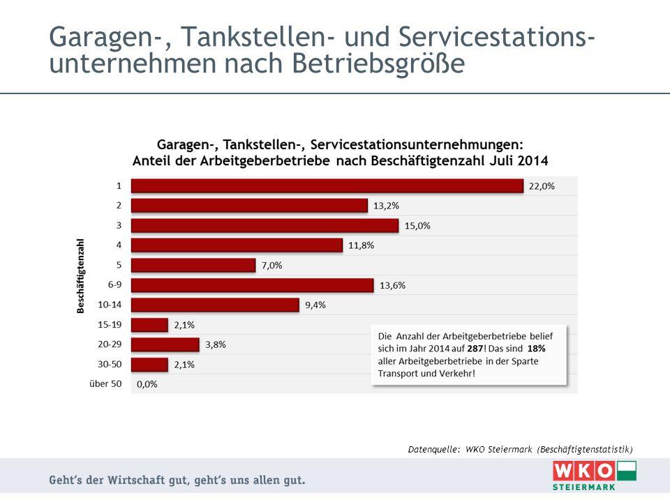Garagen-, Tankstellen- und Servicestations- unternehmen nach Betriebsgröße Datenquelle: WKO Steiermark (Beschäftigtenstatistik)