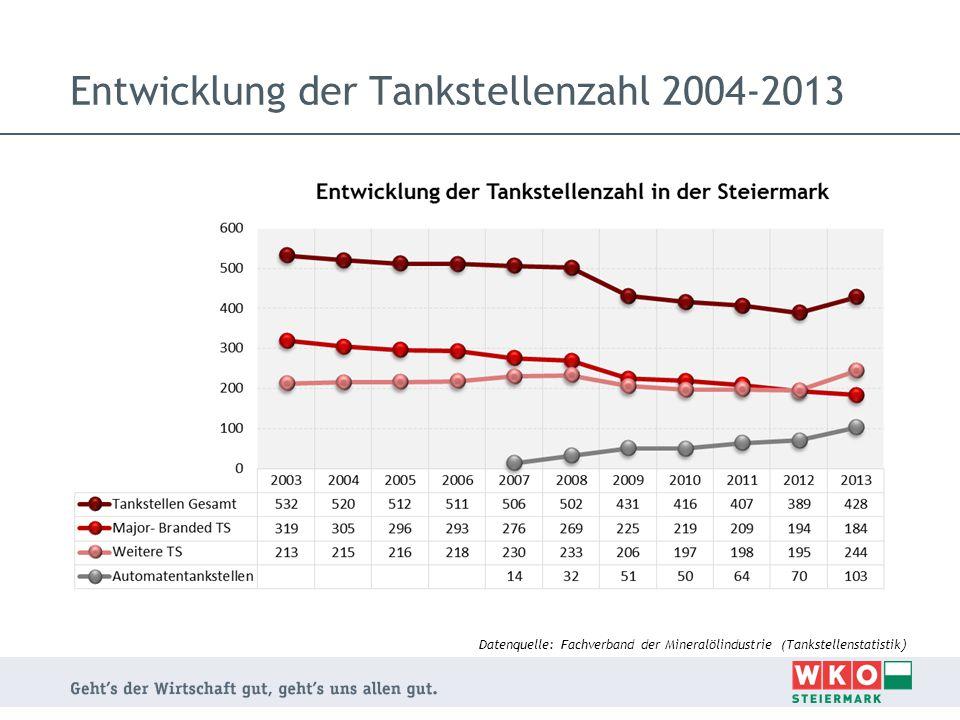 Entwicklung der Tankstellenzahl 2004-2013 Datenquelle: Fachverband der Mineralölindustrie (Tankstellenstatistik )