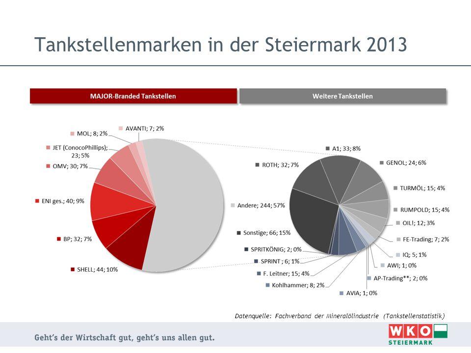 Tankstellenmarken in der Steiermark 2013 Datenquelle: Fachverband der Mineralölindustrie (Tankstellenstatistik )