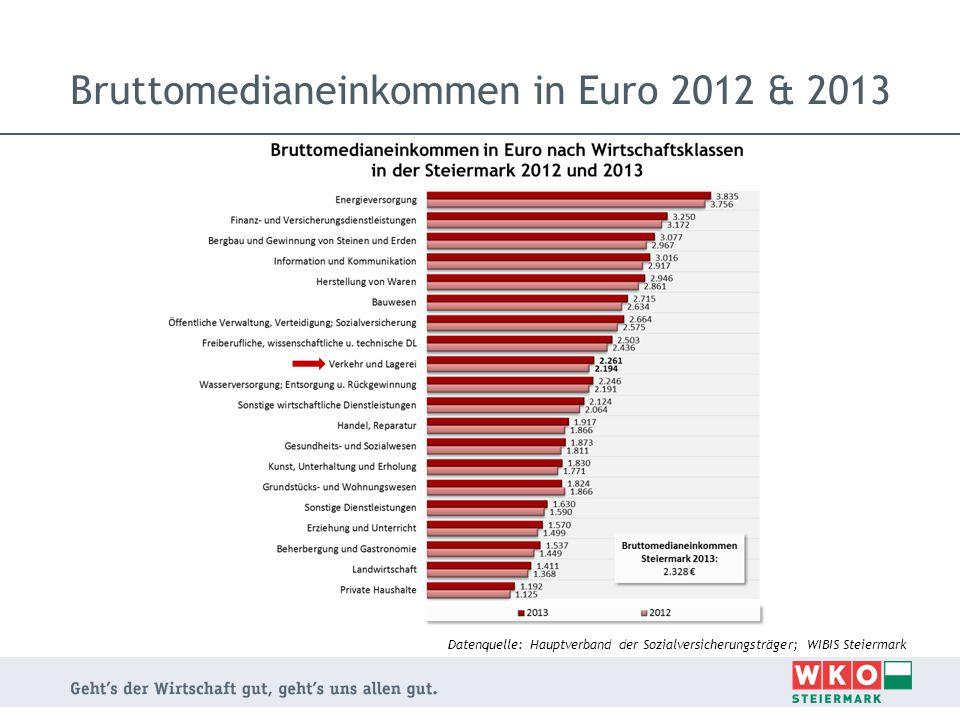 Bruttomedianeinkommen in Euro 2012 & 2013 Datenquelle: Hauptverband der Sozialversicherungsträger; WIBIS Steiermark