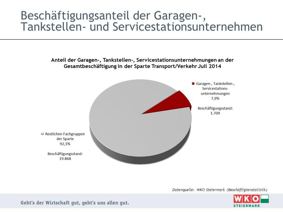 Beschäftigungsanteil der Garagen-, Tankstellen- und Servicestationsunternehmen Datenquelle: WKO Steiermark (Beschäftigtenstatistik)