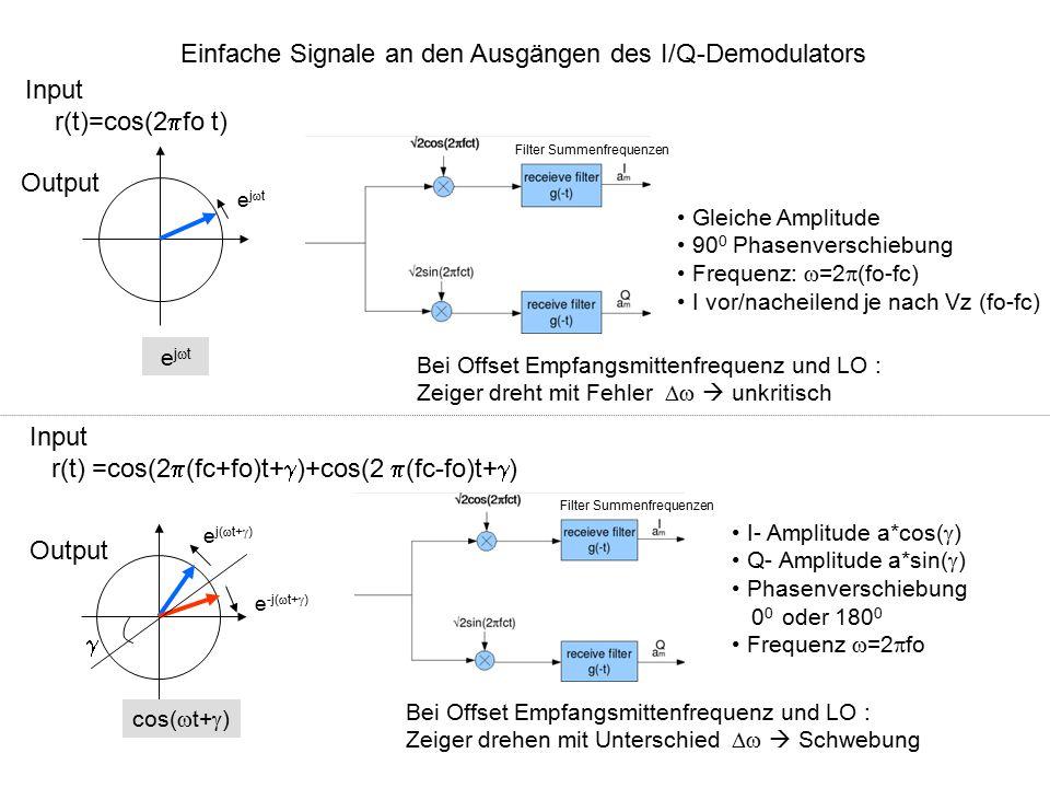 Einfache Signale an den Ausgängen des I/Q-Demodulators ejtejt Gleiche Amplitude 90 0 Phasenverschiebung Frequenz:  =2  (fo-fc) I vor/nacheilend je