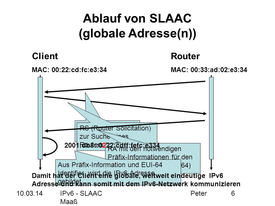 10.03.14IPv6 - SLAAC Peter Maaß 6 Ablauf von SLAAC (globale Adresse(n)) Client MAC: 00:22:cd:fc:e3:34 Router MAC: 00:33:ad:02:e3:34 RA muss nicht abge