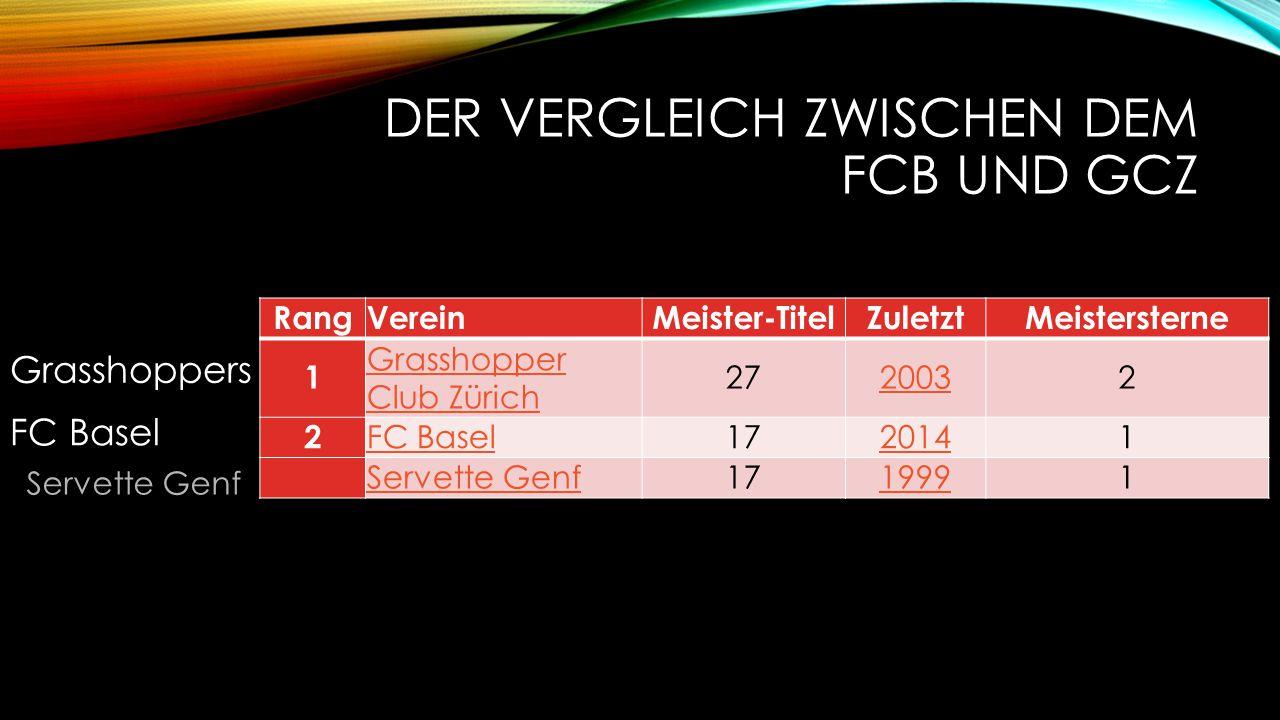 DER VERGLEICH ZWISCHEN DEM FCB UND GCZ FC Basel RangVereinMeister-TitelZuletztMeistersterne 1 Grasshopper Club Zürich 2720032 2 FC Basel1720141 Servet